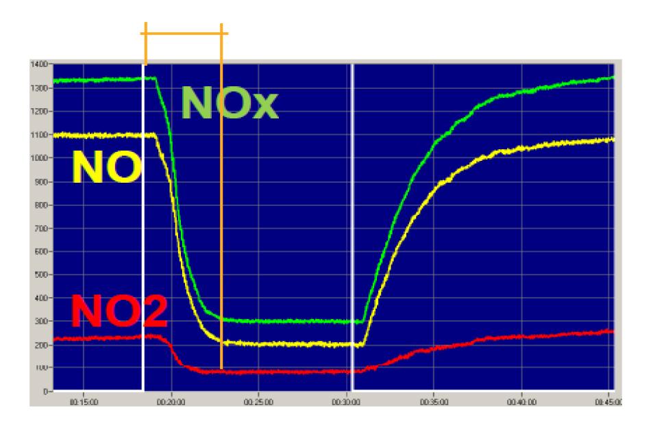 Abbattimento fotocatalitico di NOx